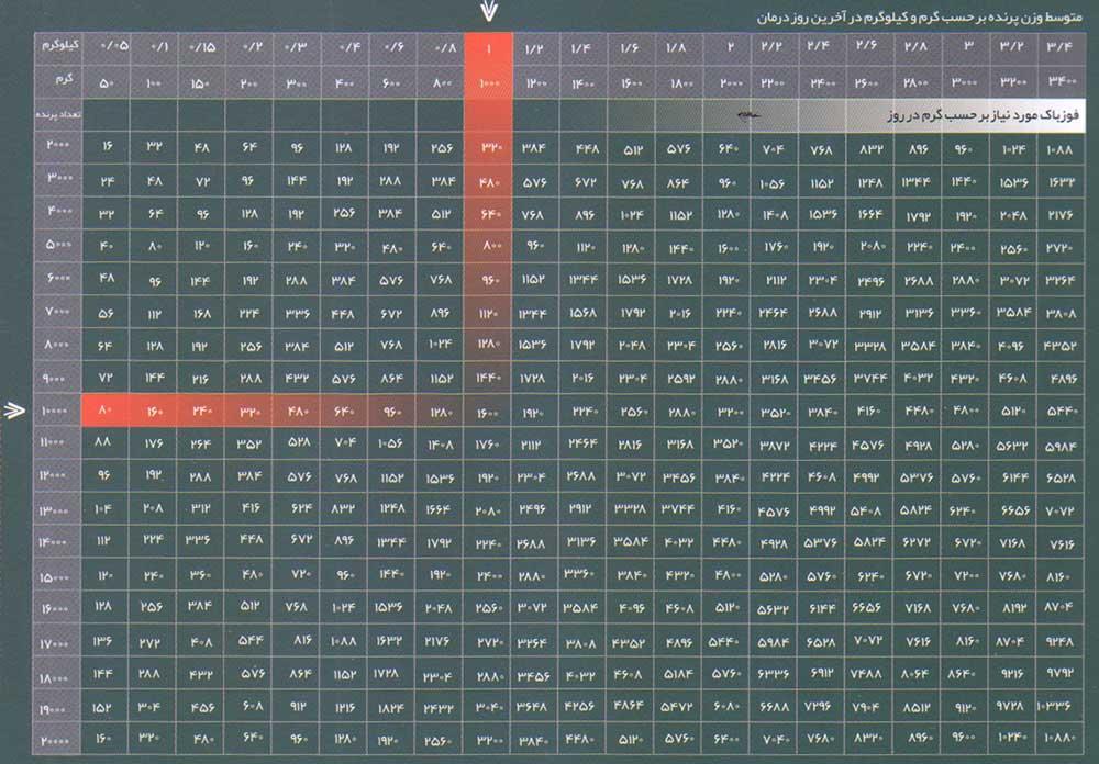 جدول راهنمای محاسبه مقدار مصرف فوزباک در درگیری های باکتریایی گله های مرغ مادر