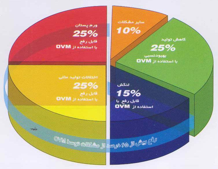 نمودار تاثیر مکمل DVM بر عوامل حذف گاوها در فارمهای شیری