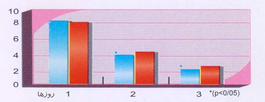 میانگین مجموع اسکورهای بالینی ورم پستان