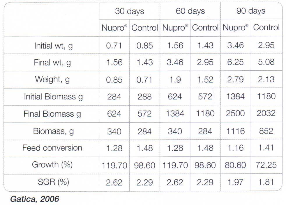 میزان رشد ۳۰، 60 و ۹۰ روز پس از افزودن  Nupro