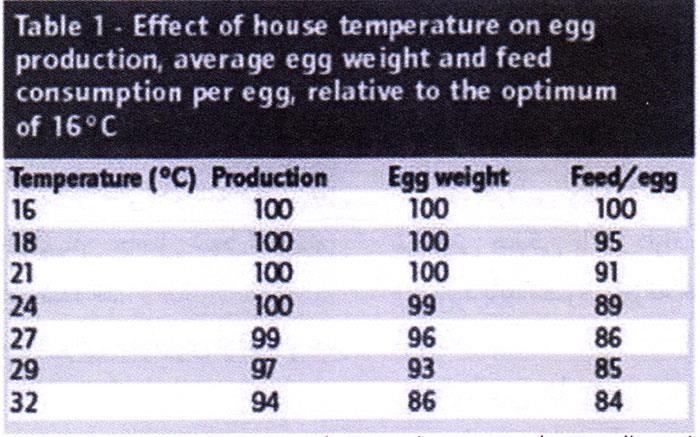 جدول 1- اثر دمای سالن بر تولید تخممرغ، متوسط وزن تخممرغ و ضریب تبدیل در مرغان تخمگذار