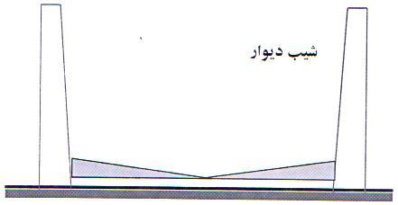 تعیین دقیق ابعاد سیلو