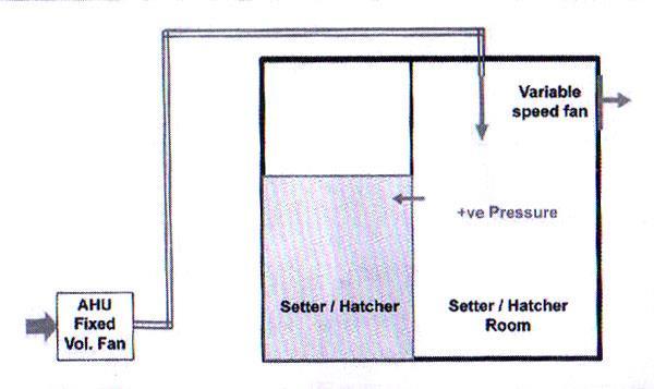 طراحی عملی اتاق کجهز به سیستم تامین حجم هوای ثابت