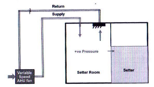 طراحی عملی سیستم تامین هوای فشرده مجهز به واحد برگشت هوا