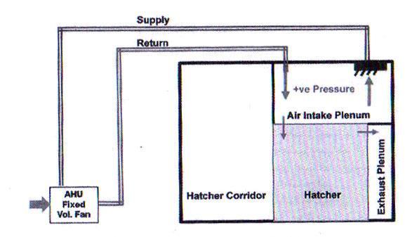 شکل 4- طراحی واحد هواساز مجهز به تهیه هوای فشرده به همراه برگشت برای هچری ها