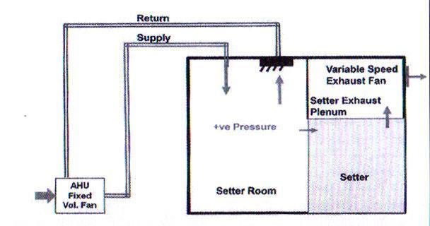 شکل 5- طراحی عملی سیستم کنترل فشار اگزاست