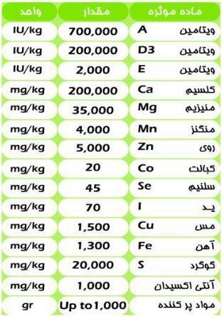 جدول آنالیز مکمل شیری گلبار