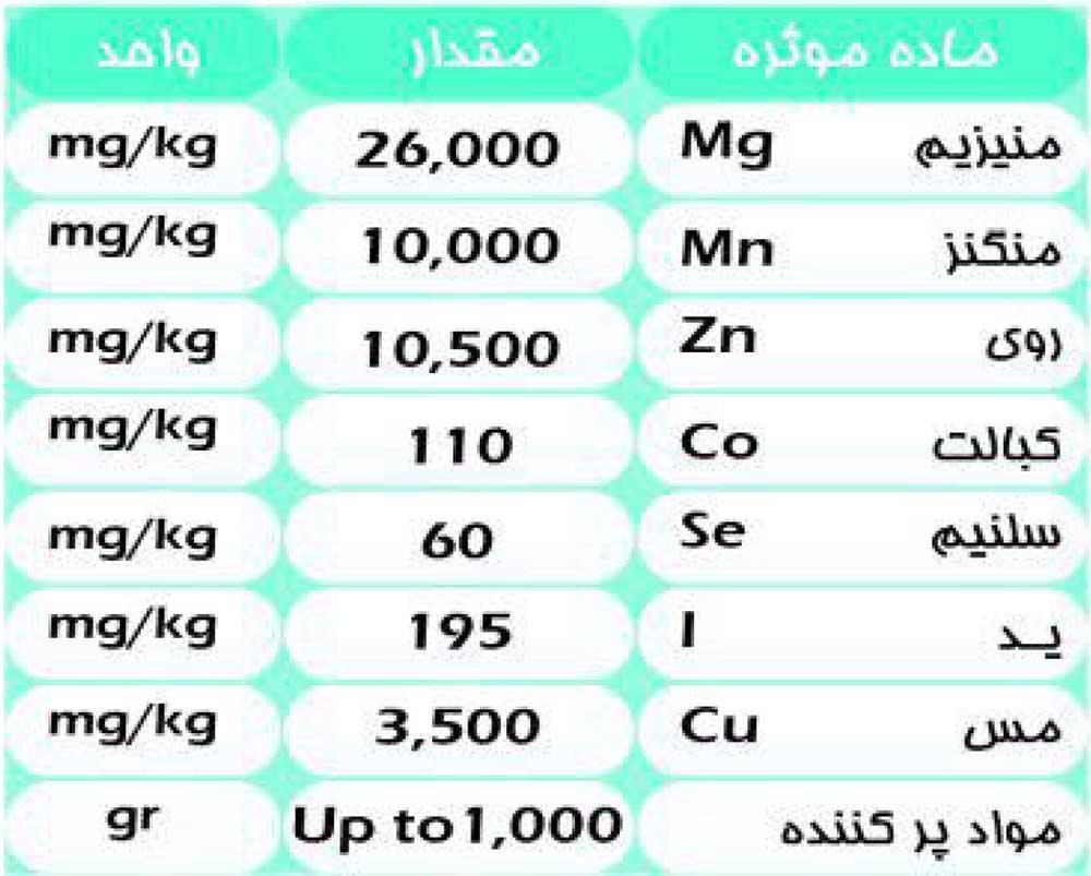 جدول آنالیز مکمل معدنی گاو شیری