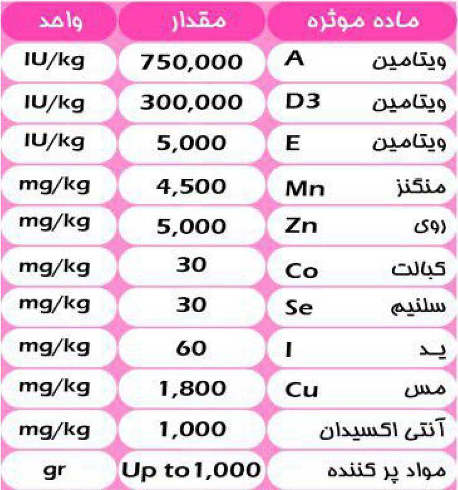 جدول آنالیز مکمل ویژه گاو خشک و تلیسه