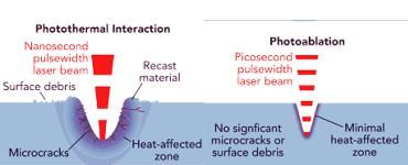 استفاده از لیزر در کاردیوژنز پرندگان