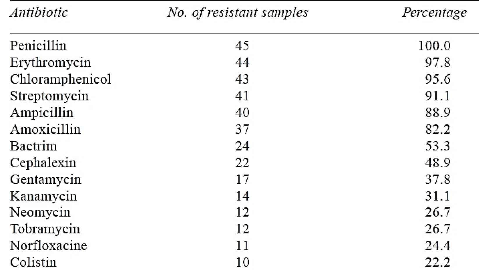 مقاومت آنتیبیوتیکی باکتری ایکلای در مرغ