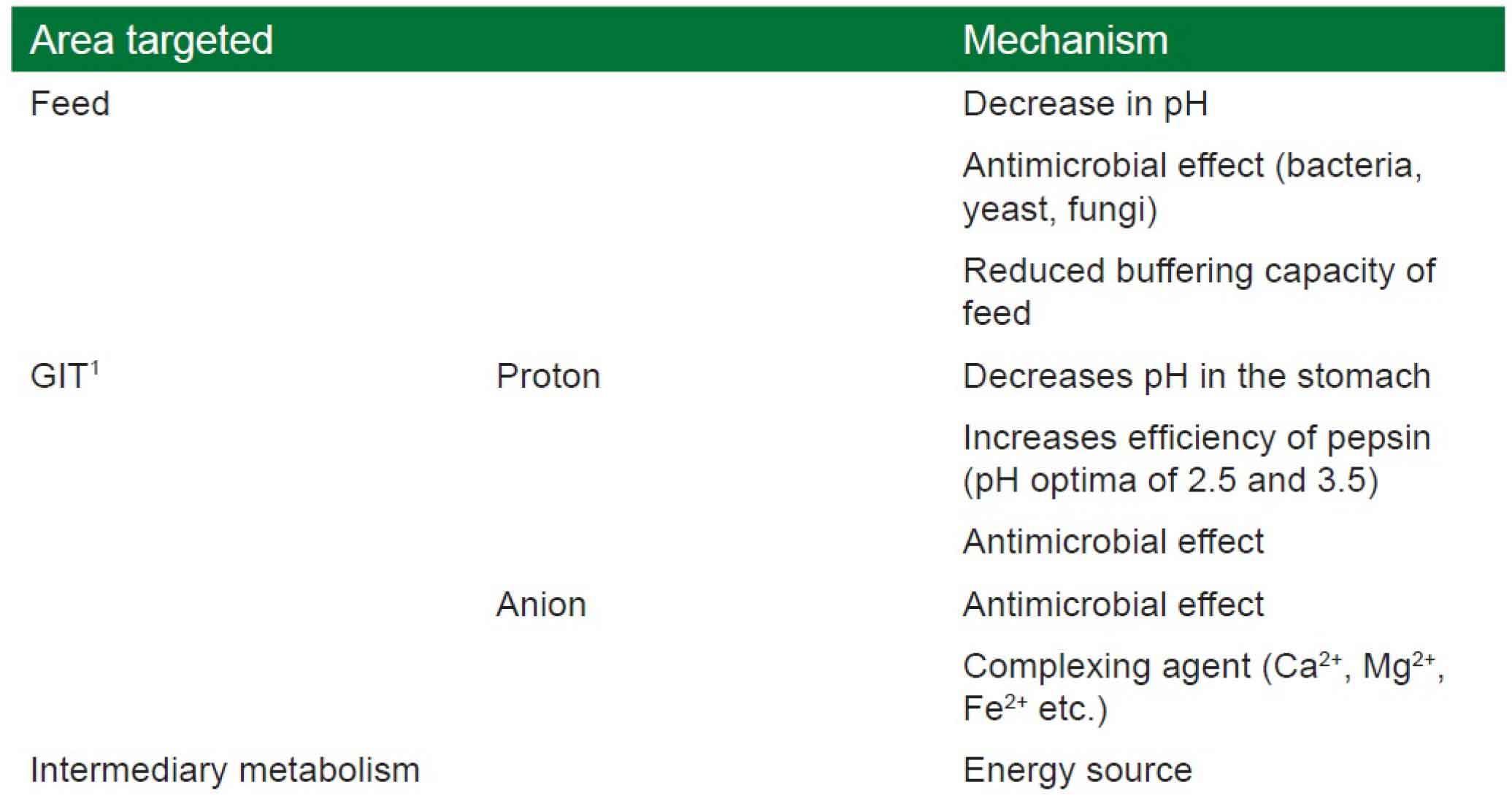 حالتهای فعالیت اسیدهای ارگانیک و نمک آنها