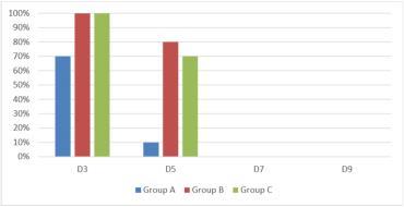 میزان تراوشات ویروسی انفولانزای مرغی H9N2