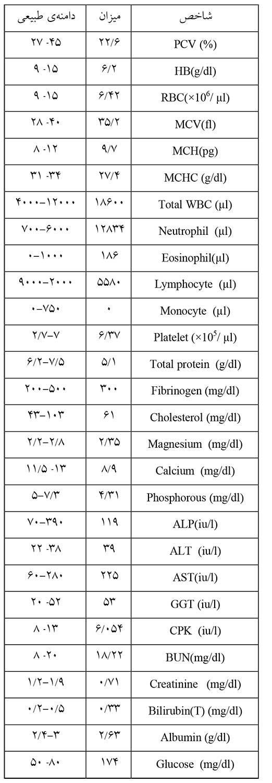 مقادیر شاخصهای خونشناسی و بیوشیمیایی در برهی مسموم به آیورمکتین
