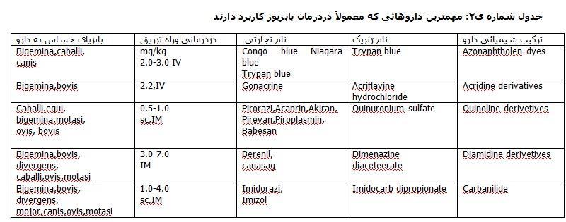 داروهای درمان بابزیوز