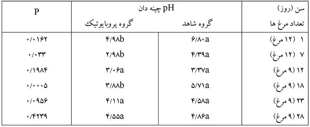 میانگین pH محتویات چینهدان جوجههای گوشتی