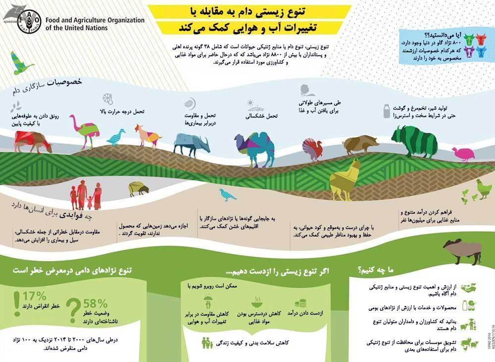 تنوع زیستی لازمه توسعه پایدار