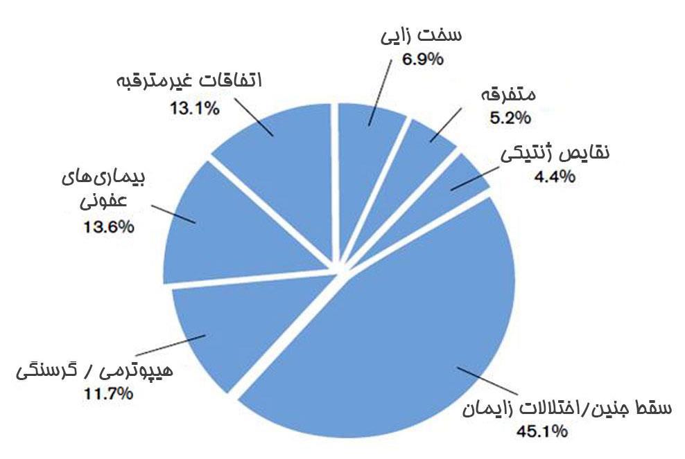 درصد دلایل مختلف مرگومیر برهها