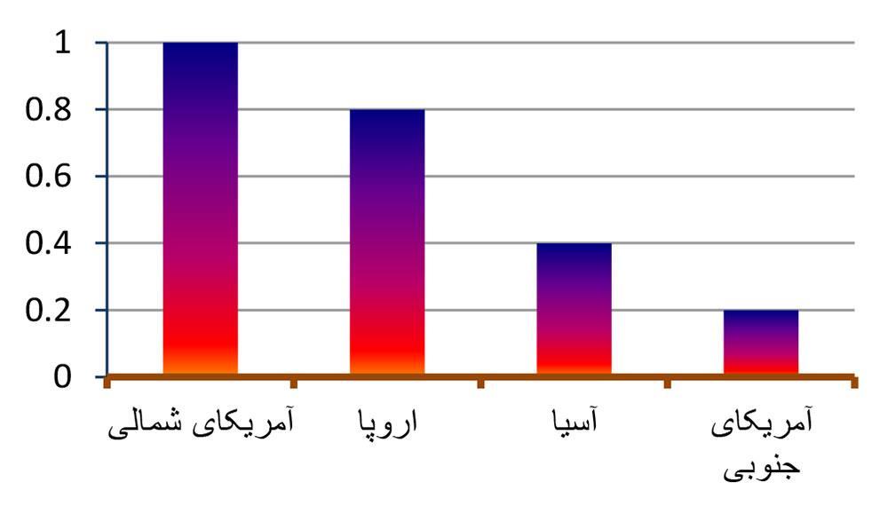 نمودار ظرفیت بازار جهانی پروبایوتیک بر اساس منطقه