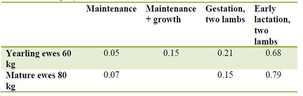 میزان مورد احتیاج سلنیوم در دورههای متفاوت تولیدی