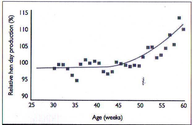 درصد تخمگذاری در گروه واجد اسیدهای چرب زنجیره متوسط در ارتباط با سن تخمگذاری گروه کنترل