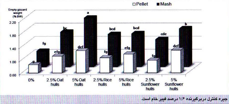 اثرات شکل خوراک و گنجاندن فیبر نامحلول بر روی وزن