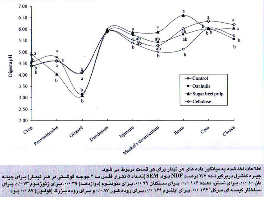 اثرات افزودن ۳ ٪ منابع فیبری در جیره طیور