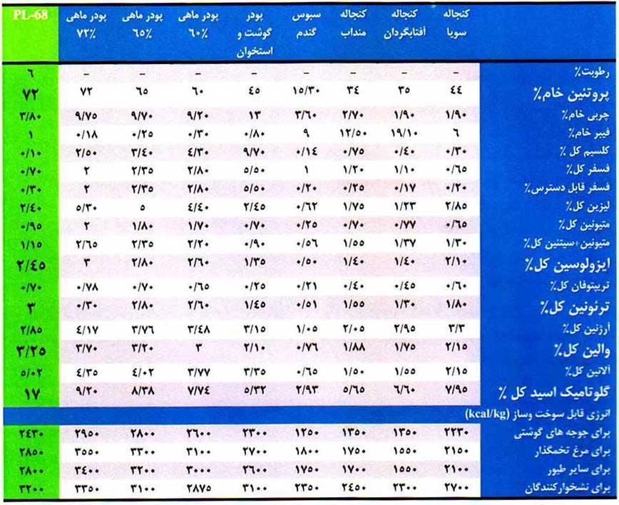 مقایسه ترکیبات شیمیایی PL-68 با سایر اقلام خوراکی مورد استفاده در تغذیه دام و طیور آبزیان